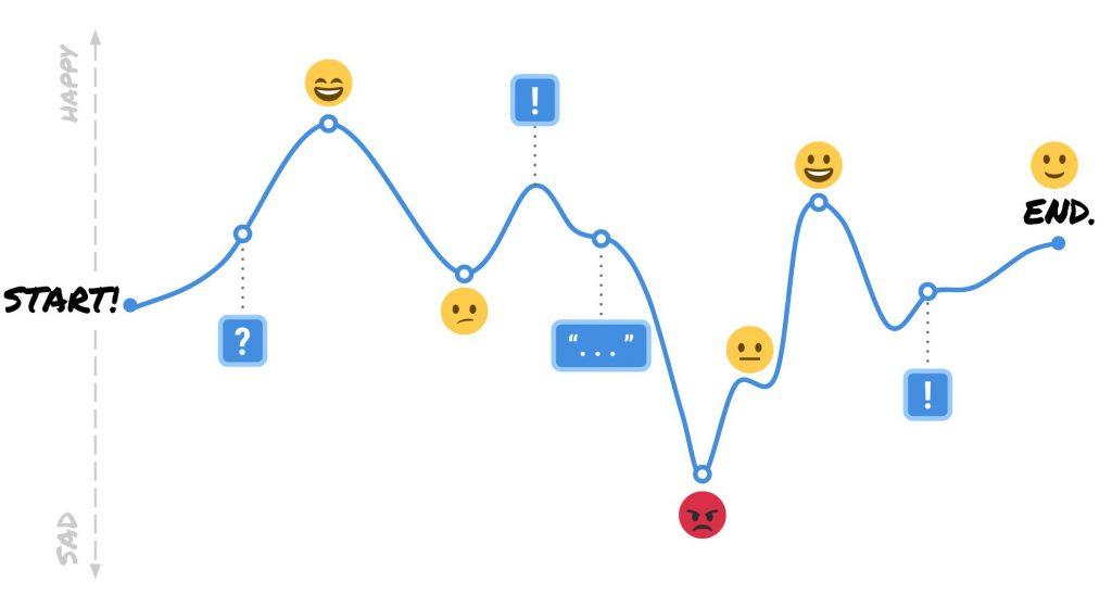 Hành trình khách hàng ( Customer Journey Map)